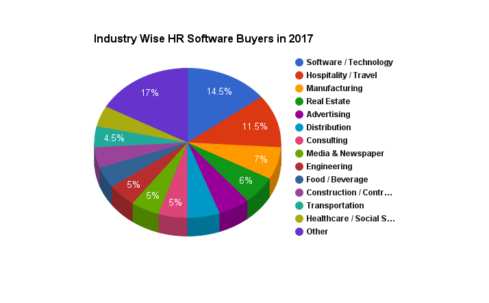 Who use HR Software?