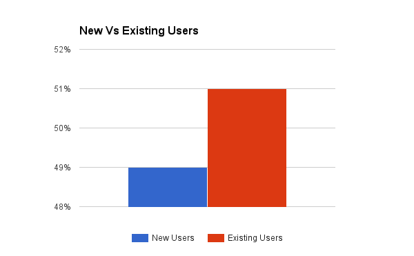 New vs existing visitor for accounting software