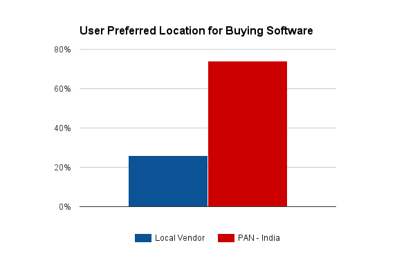 location wise user for accounting software buyers